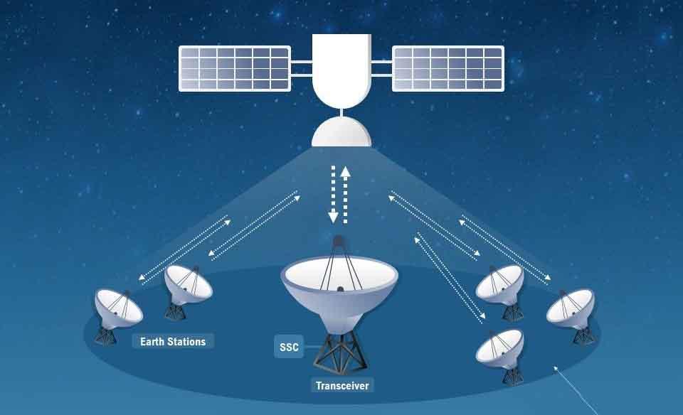 satelit komunikasi Peralatan Teknologi Informasi dan Komunikasi